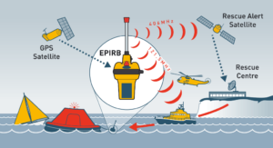 EPIRB network diagragm