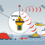 EPIRB network diagragm